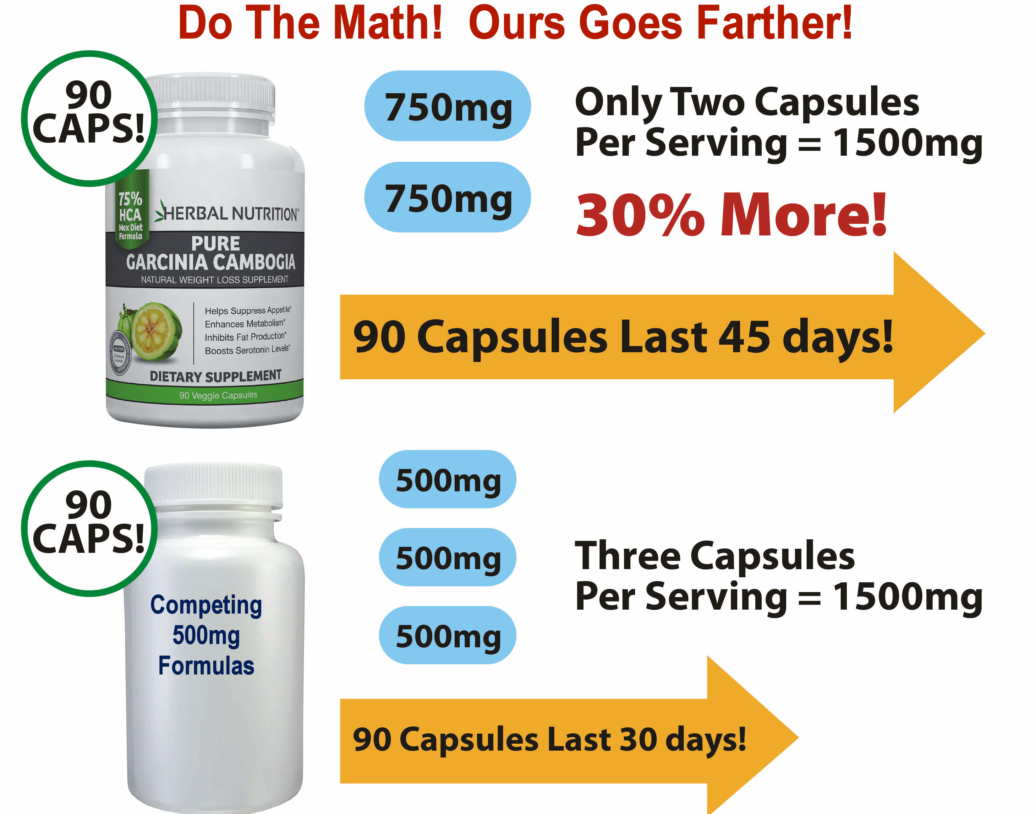 Gacinia Cambogia 30% More Per Capsule Graphic